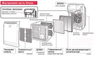Фотокаталитический воздухоочиститель DAIKIN MC70LVM